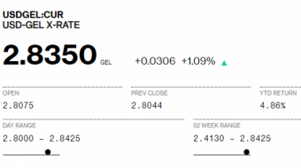 One dollar traded at 2,8350 via Bloomberg trading platform