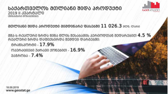 Georgia's GDP grew by 4.5% to GEL 11 bln in Q 2,2019